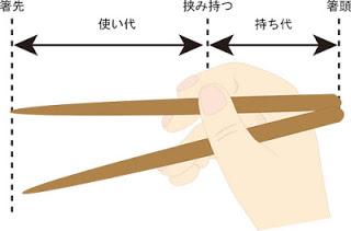 お箸の持ち方