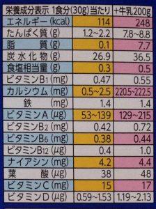 コーンフロスティ(栄養価)